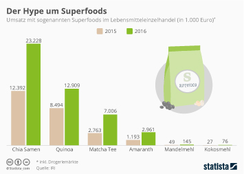 Infografik: Der Hype um Superfoods | Statista
