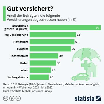 Infografik: Diese Versicherungen besitzen die Deutschen | Statista