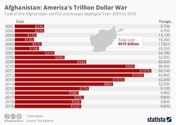 Afghanistan: America's Trillion Dollar War