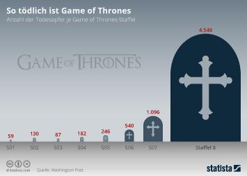 Infografik - Anzahl der Todesopfer bei Game of Thrones