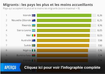 Infographie: Migrants : les pays les plus et les moins accueillants | Statista
