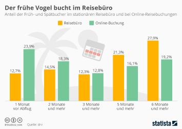 Infografik: Der frühe Vogel bucht im Reisebüro | Statista