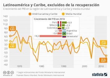 Infografía - La recuperación se salta la región de Latinoamérica y Caribe