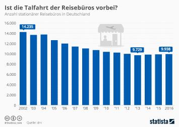 Infografik: Ist die Talfahrt der Reisebüros vorbei? | Statista
