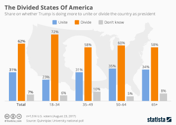 Infographic: The Divided States Of America  | Statista