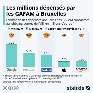 Les millions dépensés par les GAFAM à Bruxelles