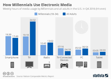 Infographic: How Millennials Use Electronic Media | Statista