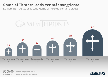 Infografía - Sí, Game of Thrones es cada vez más sangrienta