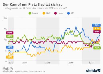 Infografik: Der Kampf um Platz 3 spitzt sich zu   Statista