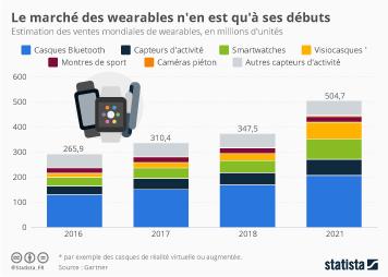 Infographie - Le marché des wearables n'en est qu'à ses débuts