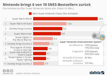 Infografik: Nintendo bringt SNES-Bestseller zurück | Statista