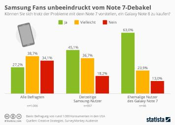 Samsung Fans unbeeindruckt vom Note 7 Debakel
