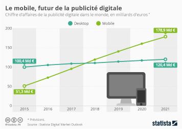 Infographie: Le mobile, futur de la publicité digitale | Statista