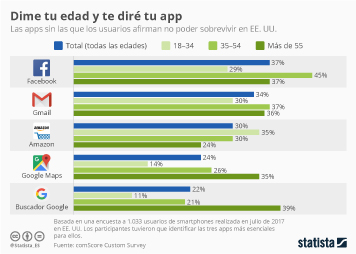 Infografía: Amazon, app preferida para los millennials estadounidenses | Statista
