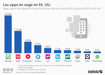 Infografía - Las apps cuyo uso más crece en EE. UU.