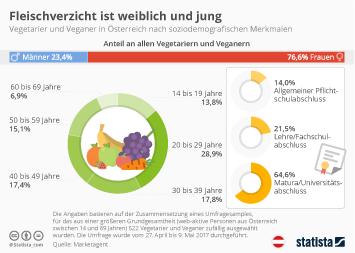 Vegetarismus und Veganismus in Österreich Infografik - Fleischverzicht ist weiblich und jung