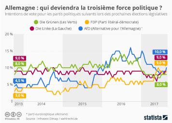 Infographie: Allemagne : qui deviendra la troisième force politique ? | Statista