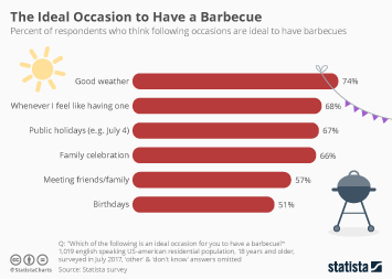 Infographic: The Ideal Occasion to Have a Barbecue | Statista