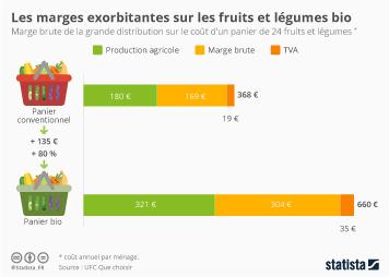 Infographie: Les marges exorbitantes sur les fruits et légumes bio | Statista