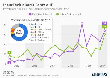 Infografik - InsurTech nimmt Fahrt auf