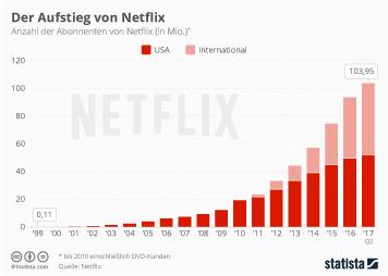 Infografik: Der Aufstieg von Netflix | Statista