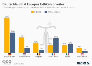 Infografik - Die größten E-Bike-Märkte Europas