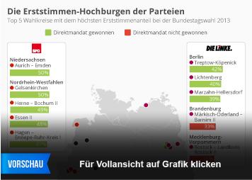 Infografik - Die Erststimmen-Hochburgen der Parteien