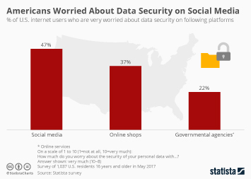 Infographic: Americans Most Worried About Data Security on Social Media | Statista