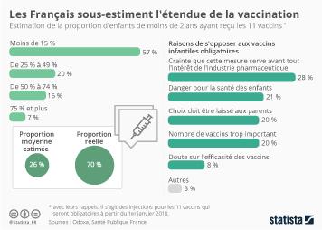 Infographie - Les Français sous-estiment l'étendue de la vaccination