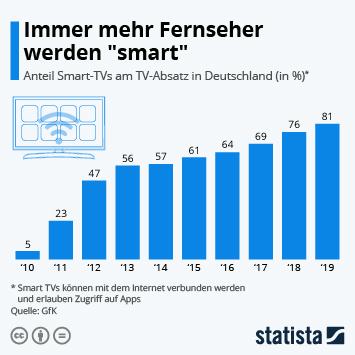Infografik - Anteil von Smart TVs am Absatz in Deutschland
