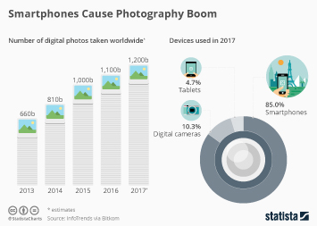 Infographic: Smartphones Cause Photography Boom | Statista