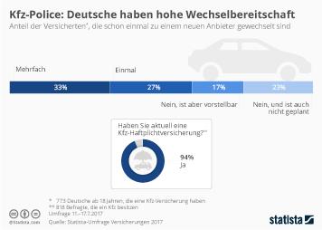 Wechselbereitschaft ist bei Deutschen ausgeprägt