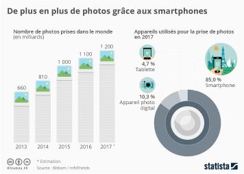 Infographie - De plus en plus de photos grâce aux smartphones