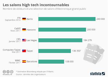 Infographie - Les salons high tech incontournables