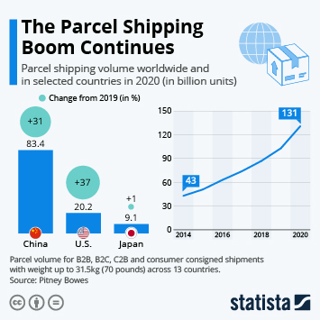 Infographic: 87 Billion Parcels Were Shipped in 2018 | Statista