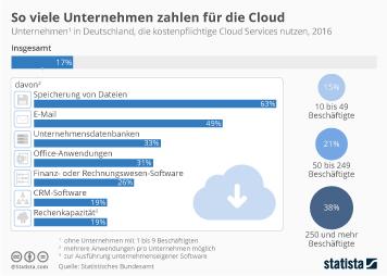 Infografik - Cloud Computing Nutzung von Unternehmen in Deutschland
