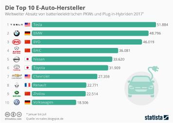 Infografik - Weltweiter Absatz von Elektro Autos nach Herstellern