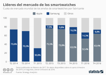 Infografía - Apple, rey de los smartwatches