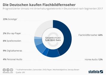 Infografik: Flachbildfernseher sind weiter beliebteste Unterhaltungselektronik in Deutschland | Statista
