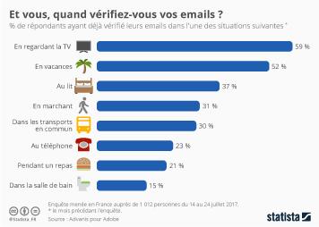 Infographie - Et vous, quand vérifiez-vous vos emails ?