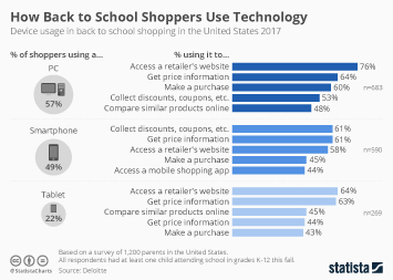 How Back to School Shoppers Use Technology