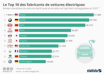 Infographie - Le Top 10 des fabricants de voitures électriques