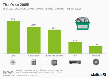 Infographic: That's so 2005! | Statista