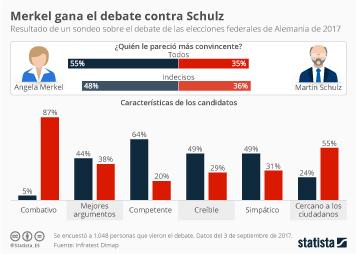 Infografía: Merkel gana el único debate electoral previo a elecciones federales | Statista