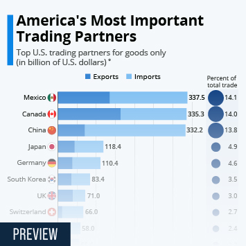 Infographic: America's Most Important Trading Partners | Statista