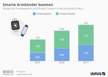 Infografik - Absatz von Smartwatches und Fitness Trackern in Deutschland