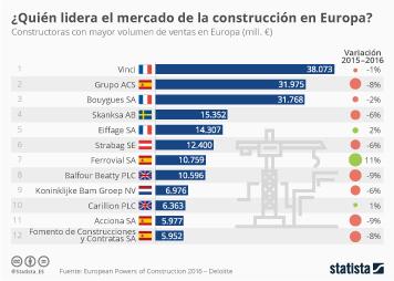 Infografía - Ferrovial, empresa líder en construcción que más aumenta sus ventas en Europa