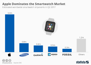 Infographic - Worldwide smartwatch shipments
