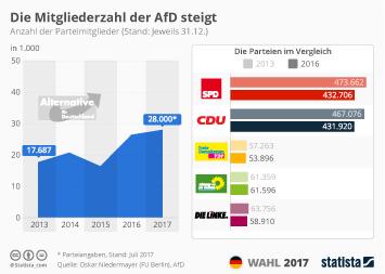 Infografik: Die Mitgliederzahl der AfD steigt | Statista