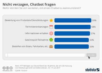 Conversational Commerce Infografik - Nicht verzagen, Chatbot fragen